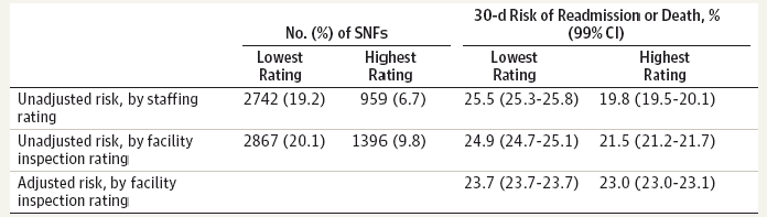 SNF Quality Measures Chart