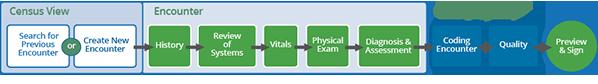 gEHRiMed Workflow