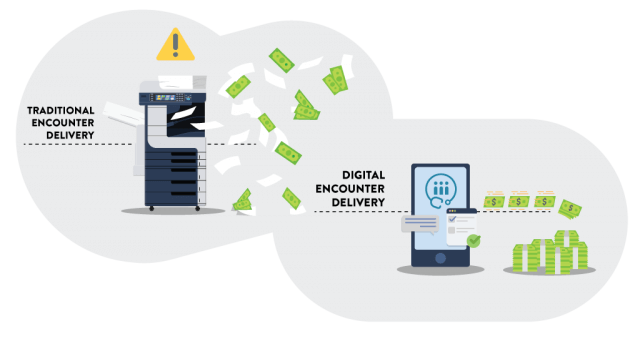 Digital Encounter Delivery Outperforms Traditional Encounter Delivery when Reducing your Reliance on Fax